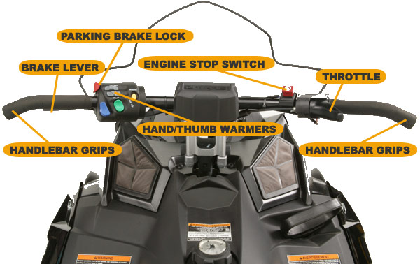 Overview of the snowmobile console